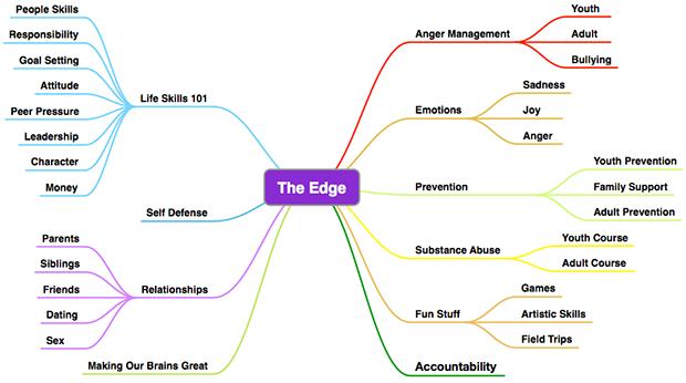 The-Edge-3